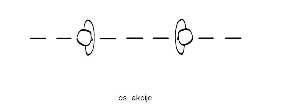 os_akcije1